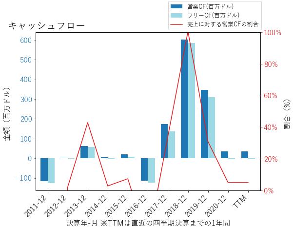 IONSのキャッシュフローのグラフ
