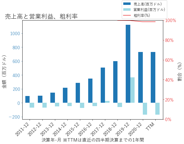 IONSの売上高と営業利益、粗利率のグラフ