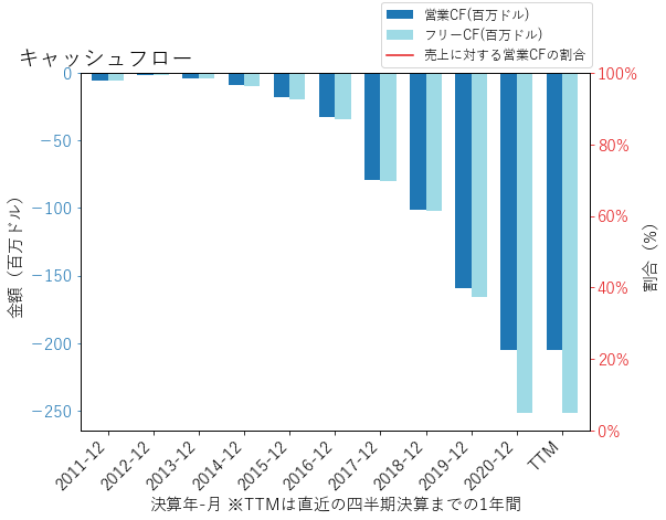 IOVAのキャッシュフローのグラフ