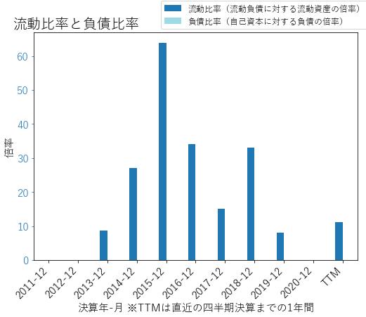 IOVAのバランスシートの健全性のグラフ