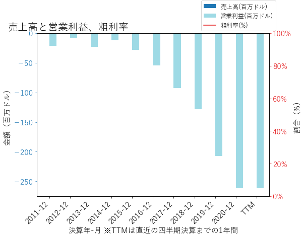IOVAの売上高と営業利益、粗利率のグラフ