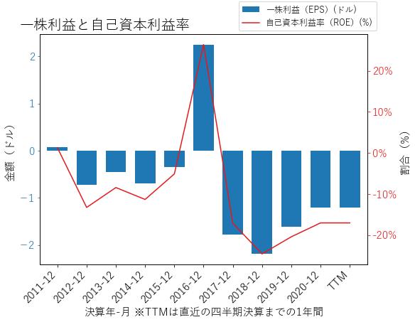 IPHIのEPSとROEのグラフ