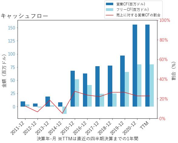 IPHIのキャッシュフローのグラフ