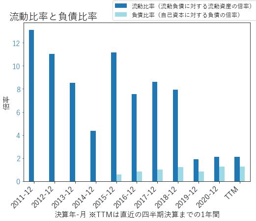 IPHIのバランスシートの健全性のグラフ