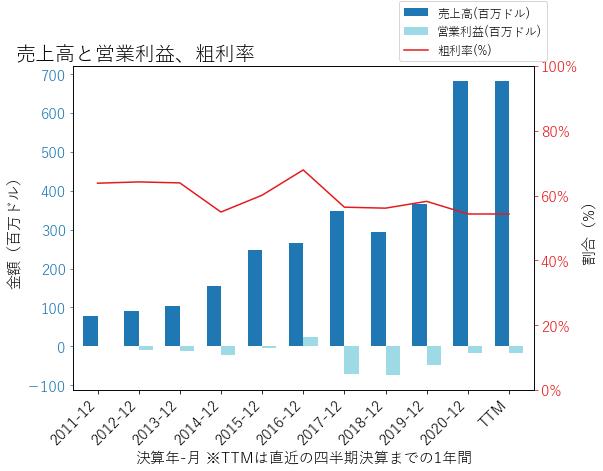 IPHIの売上高と営業利益、粗利率のグラフ