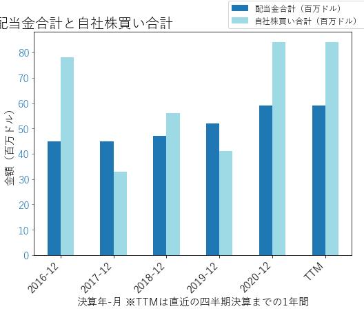 ITTの配当合計と自社株買いのグラフ