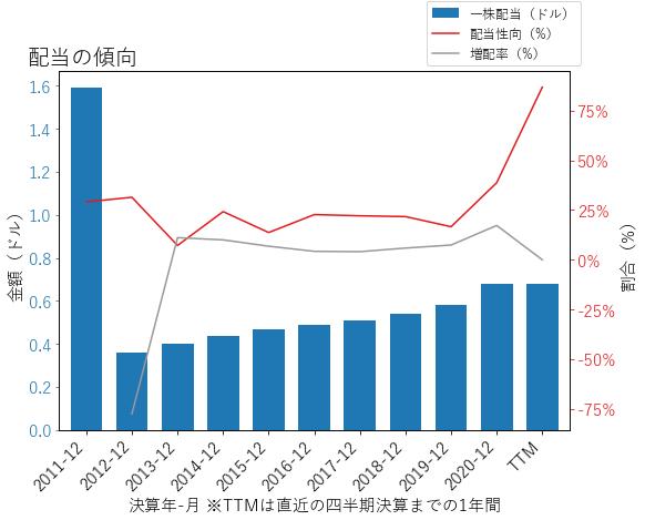 ITTの配当の傾向のグラフ
