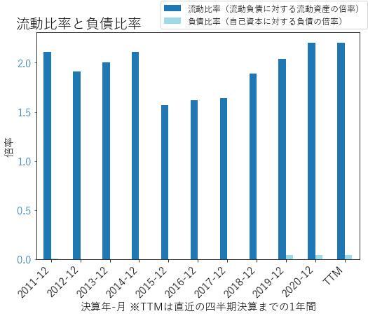 ITTのバランスシートの健全性のグラフ