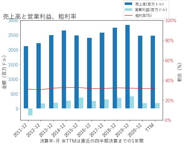 ITTの売上高と営業利益、粗利率のグラフ