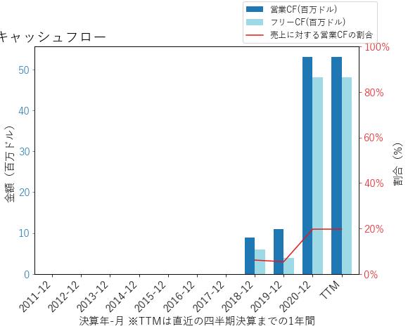 JAMFのキャッシュフローのグラフ