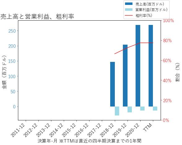 JAMFの売上高と営業利益、粗利率のグラフ