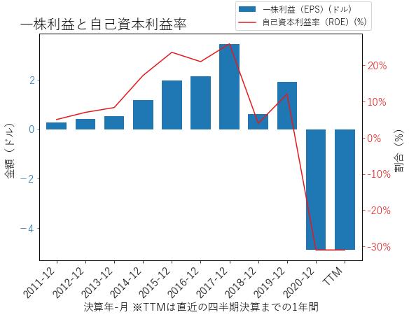 JBLUのEPSとROEのグラフ