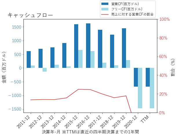 JBLUのキャッシュフローのグラフ