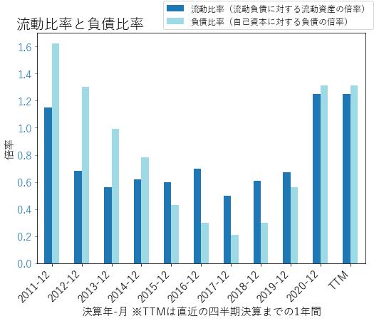 JBLUのバランスシートの健全性のグラフ