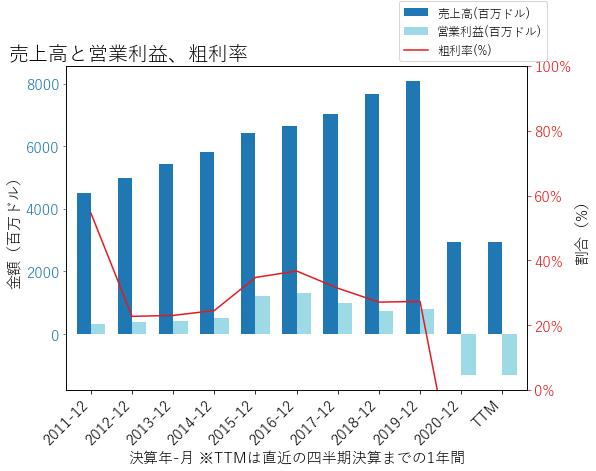 JBLUの売上高と営業利益、粗利率のグラフ