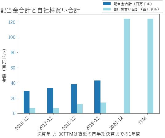 JLLの配当合計と自社株買いのグラフ