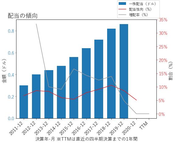 JLLの配当の傾向のグラフ