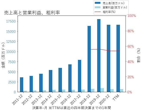 JLLの売上高と営業利益、粗利率のグラフ