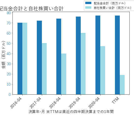 JW.Aの配当合計と自社株買いのグラフ