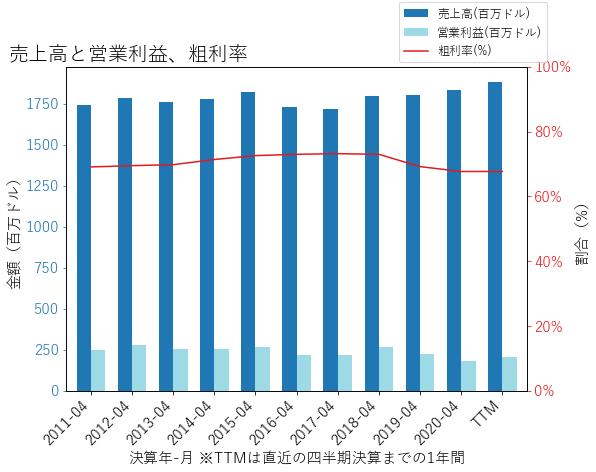 JW.Aの売上高と営業利益、粗利率のグラフ