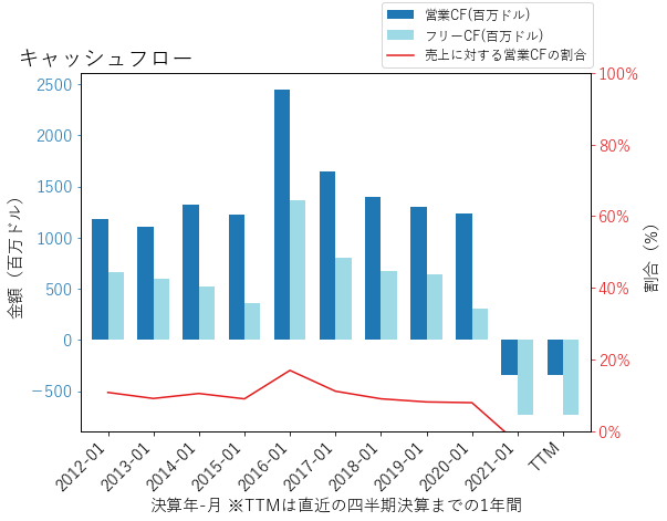 JWNのキャッシュフローのグラフ