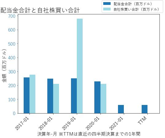 JWNの配当合計と自社株買いのグラフ