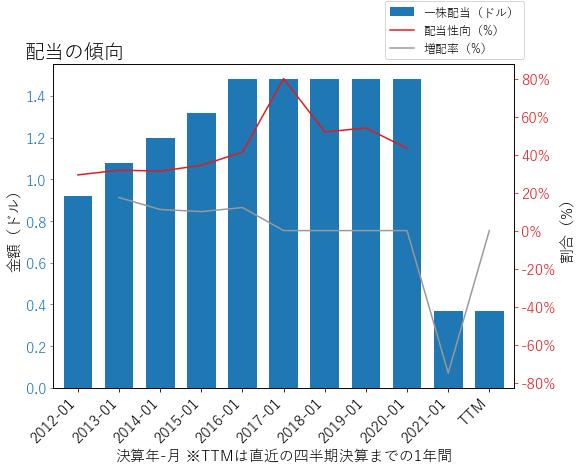 JWNの配当の傾向のグラフ