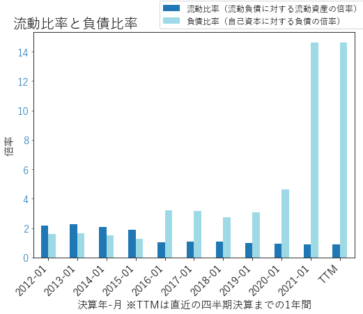 JWNのバランスシートの健全性のグラフ