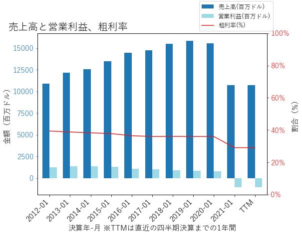 JWNの売上高と営業利益、粗利率のグラフ