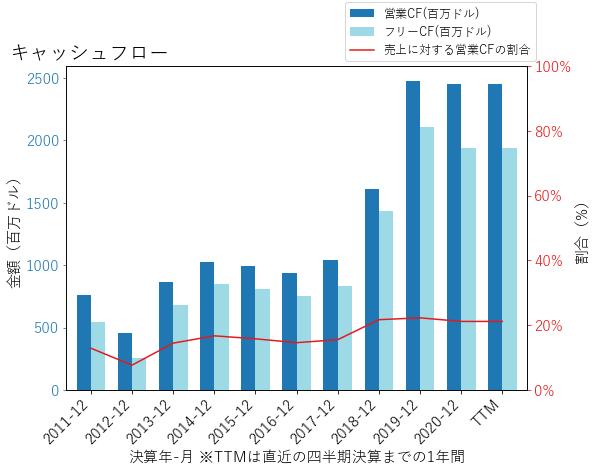 KDPのキャッシュフローのグラフ
