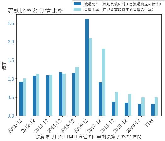 KDPのバランスシートの健全性のグラフ