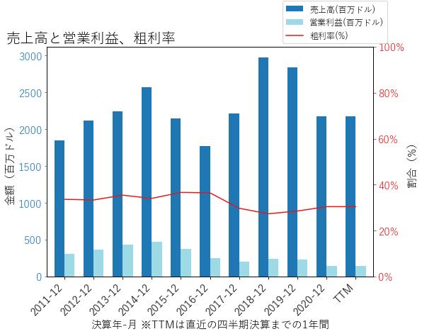 KEXの売上高と営業利益、粗利率のグラフ