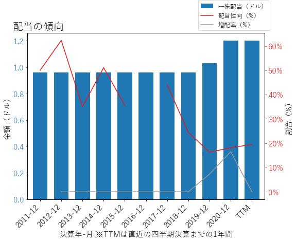 KMPRの配当の傾向のグラフ