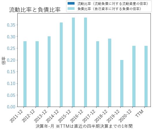 KMPRのバランスシートの健全性のグラフ