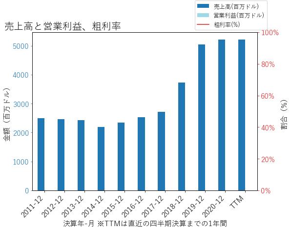 KMPRの売上高と営業利益、粗利率のグラフ