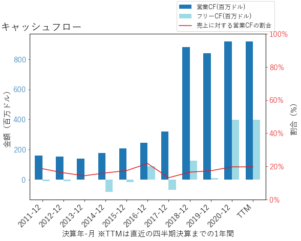 KNXのキャッシュフローのグラフ