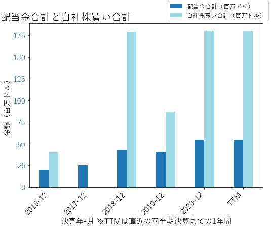 KNXの配当合計と自社株買いのグラフ