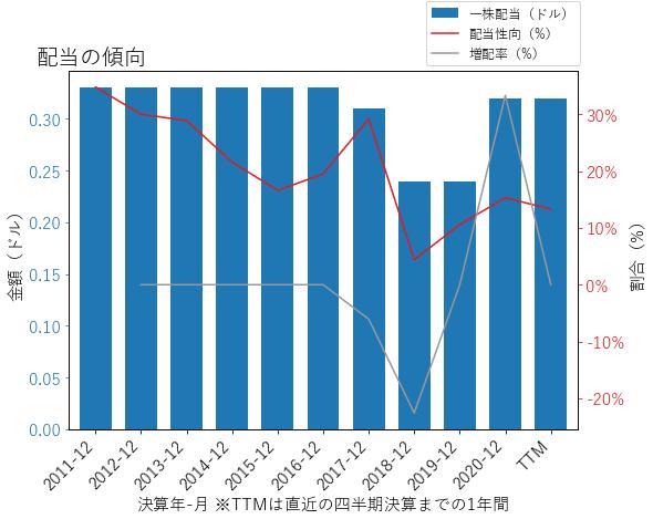 KNXの配当の傾向のグラフ