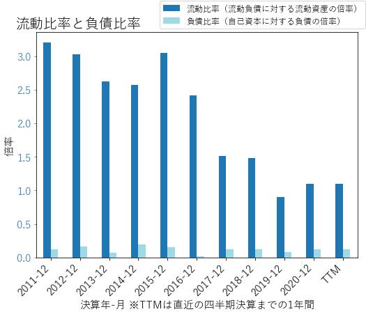 KNXのバランスシートの健全性のグラフ