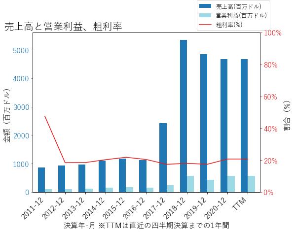 KNXの売上高と営業利益、粗利率のグラフ