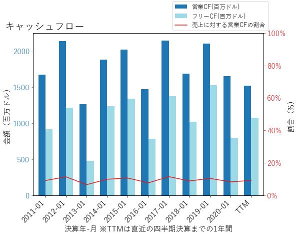 KSSのキャッシュフローのグラフ