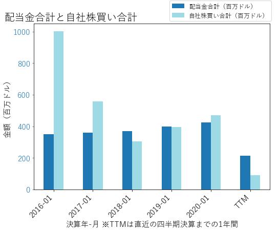 KSSの配当合計と自社株買いのグラフ