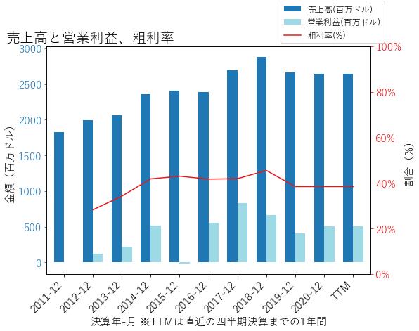 LAZの売上高と営業利益、粗利率のグラフ