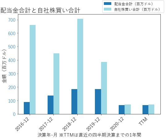 LEAの配当合計と自社株買いのグラフ
