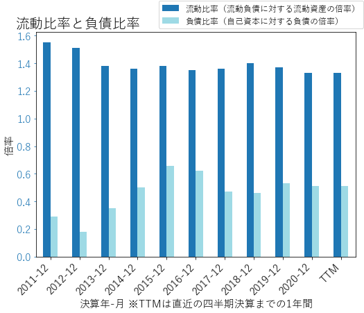 LEAのバランスシートの健全性のグラフ