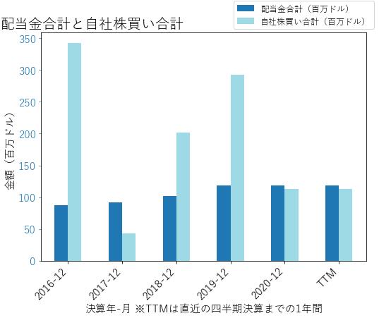 LECOの配当合計と自社株買いのグラフ