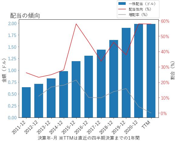 LECOの配当の傾向のグラフ