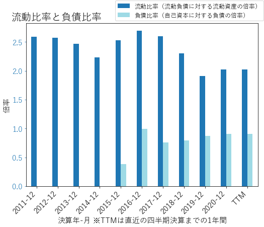 LECOのバランスシートの健全性のグラフ