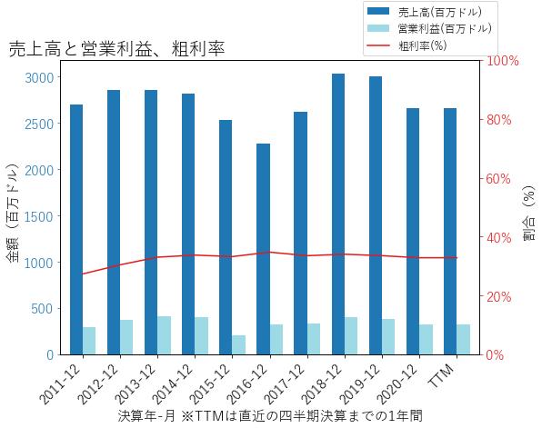 LECOの売上高と営業利益、粗利率のグラフ