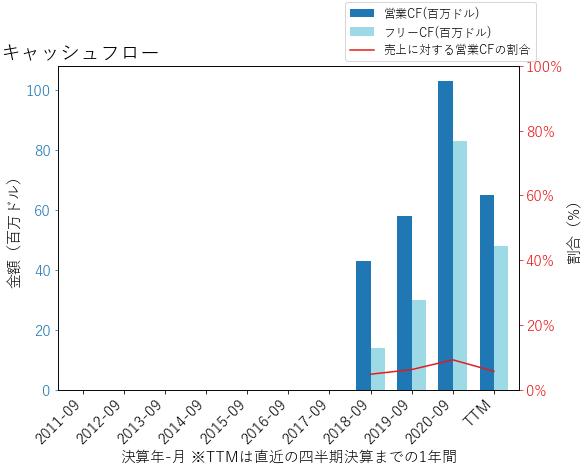 LESLのキャッシュフローのグラフ